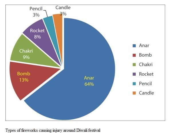 Types of fireworks causing injury around Diwali festival
