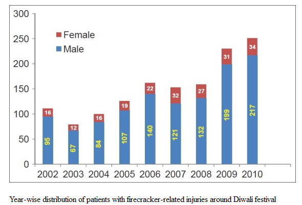Year-wise distribution of patients with firecracker-related injuries around Diwali festival