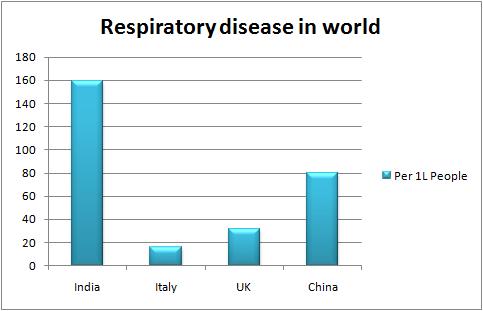 respiratory-disease